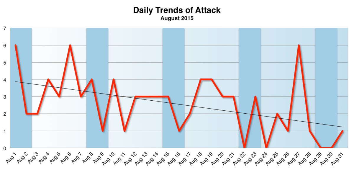 Daily Trend August 2015