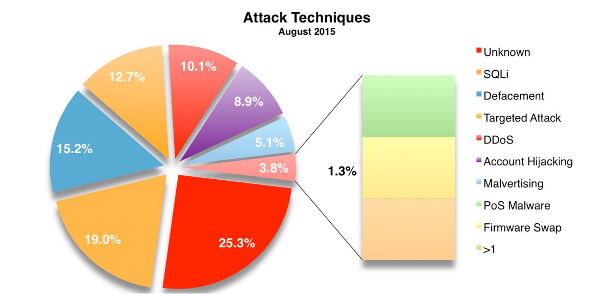 Techniques August 2015