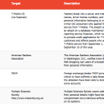 1-15 October 2015 Cyber Attacks Timeline