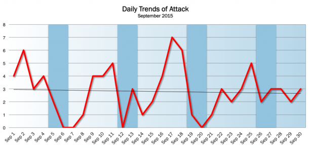 Daily Trend Sep 2015