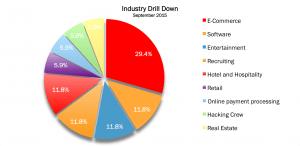 Industry Sep 2015