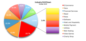 Industry Drill Down Oct 2015