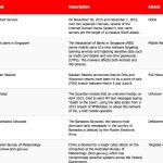 1-15 December 2015 Cyber Attacks Timeline