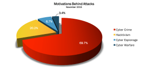 Read more about the article November 2015 Cyber Attacks Statistics