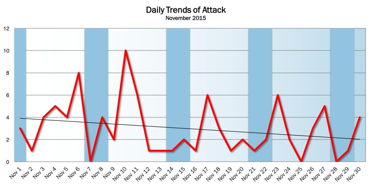 November 2015 Trend
