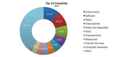 Top 10 Industries 2014 no border