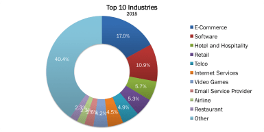 Top 10 Industries 2015 no border