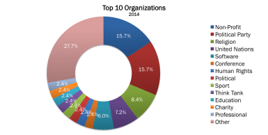 Top 10 Organizations 2014 no border