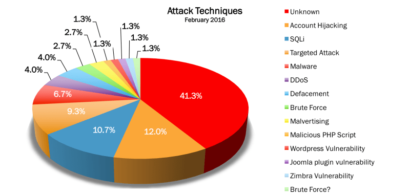 February 2016 Attack Techniques