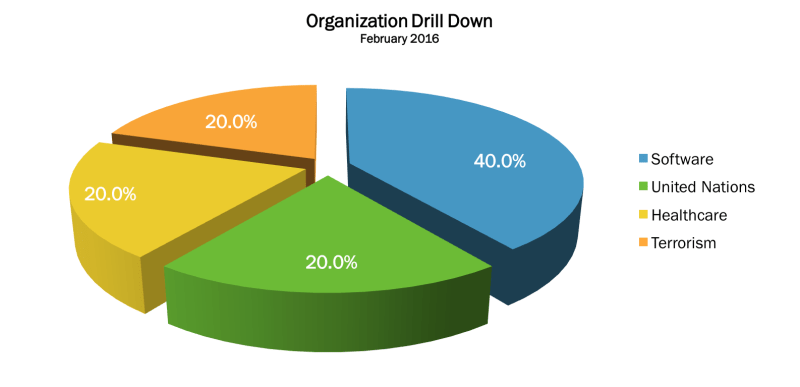 February 2016 Org Drill Down
