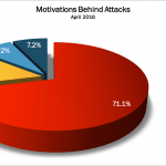 April 2016 Cyber Attacks Statistics