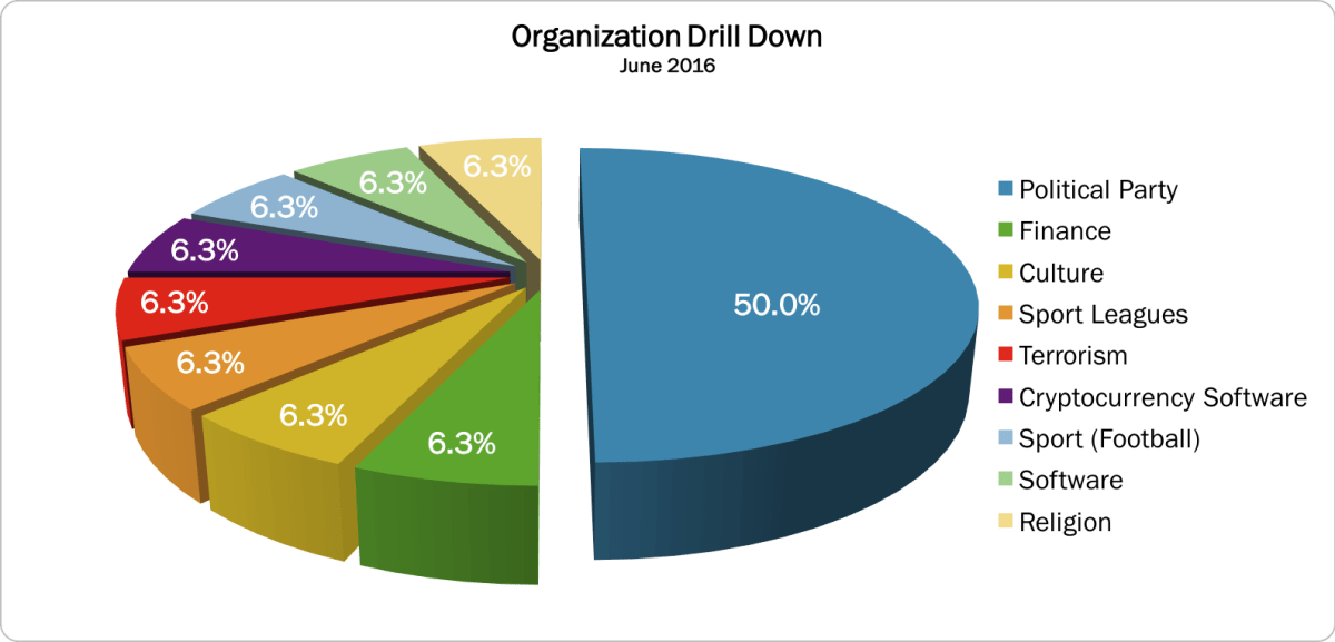 June 2016 Organization Drill Down
