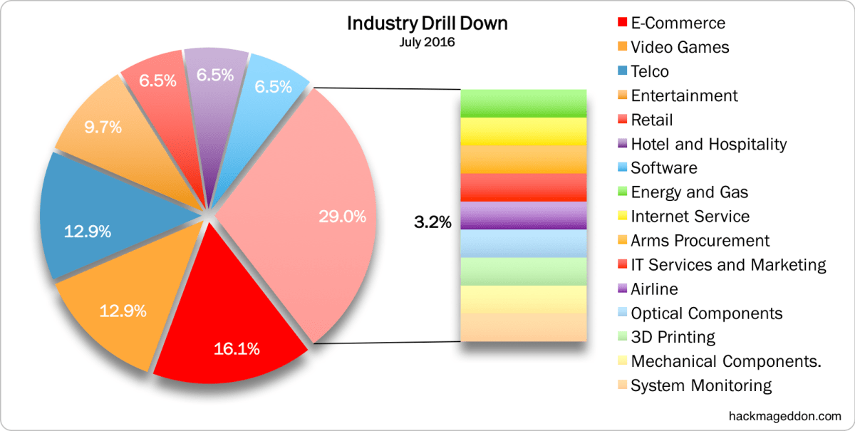 July 2016 Industry Drill Down