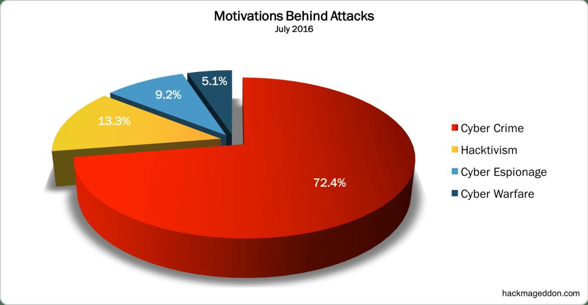 July 2016 Motivations