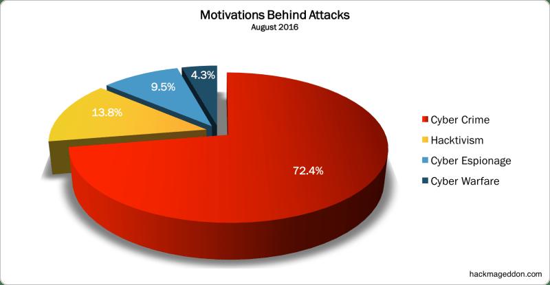 motivations-august-2016