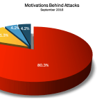 September 2016 Cyber Attacks Statistics