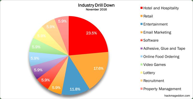 november-2016-industries