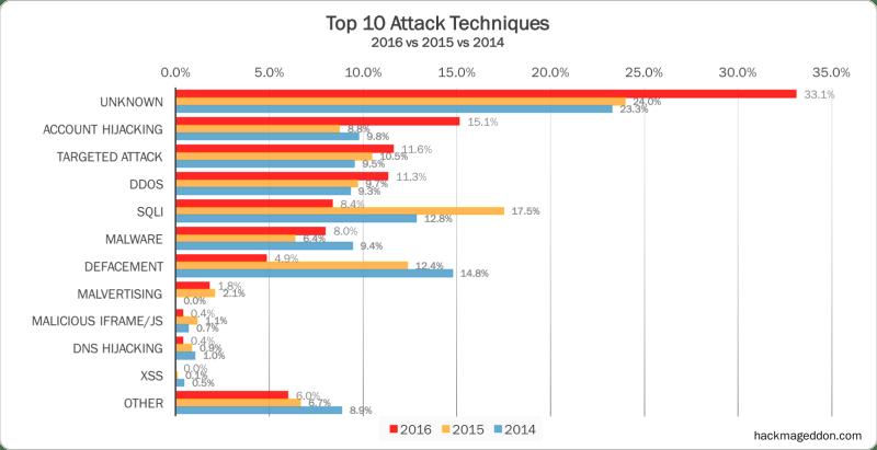 2016 Cyber Attacks Statistics Hackmageddon