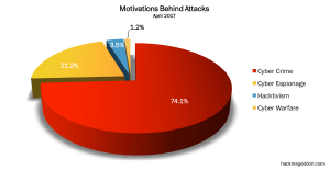 Read more about the article April 2017 Cyber Attacks Statistics