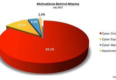 July 2017 Cyber Attacks Statistics
