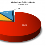 November 2017 Cyber Attacks Statistics