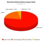 August 2018 Cyber Attacks Statistics