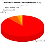 February 2019 Cyber Attacks Statistics