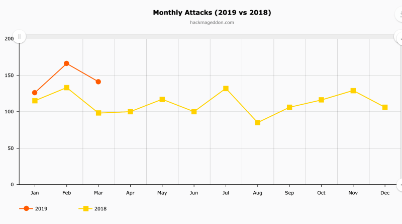 Monthly attacks