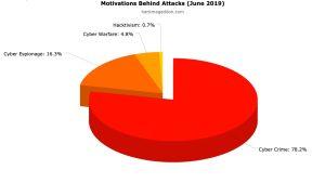 June 2019 Cyber Attacks Statistics