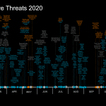 Cloud-Native Threats in 2020