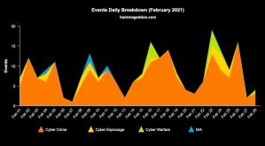 February 2021 Cyber Attacks Statistics