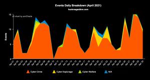 April 2021 Cyber Attacks Statistics