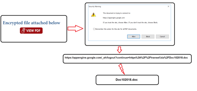 Hackers abusing Google App Engine to spread PDF malware