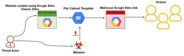 Los piratas informáticos utilizan Google Sites para difundir el malware bancario.
