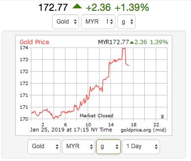 apa itu spot gold price