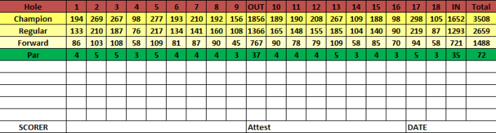 FootGolf_Scorecard_Jan2015