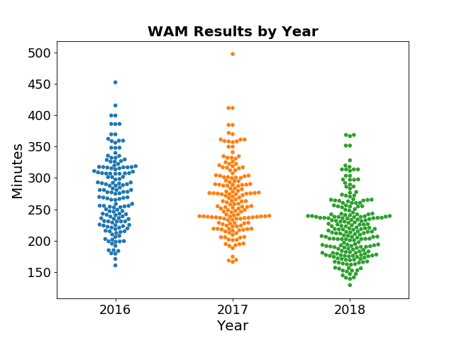 WAM 25km Results by Year