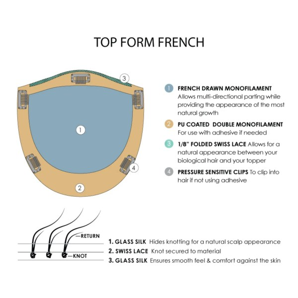 Top Form French base diagram