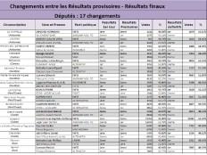 Haïti - Élections : Détails sur les fraudes aux élections législatives