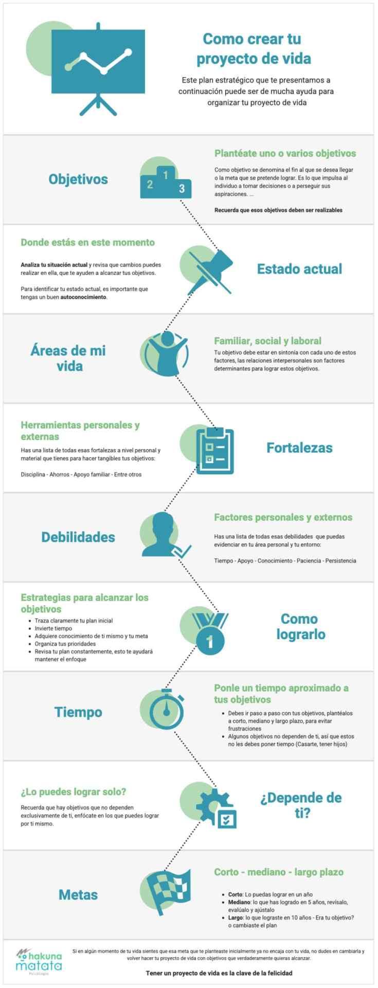 Infografía proyecto de vida