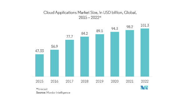 Cloud-based applications market size