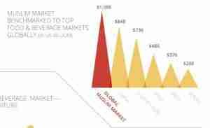 Global-Food-Market
