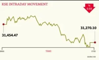 KSE-Red-Movement