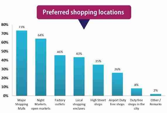 preferred-shopping-locations