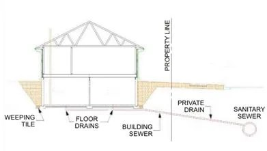 Diagram of a Sewer Lateral