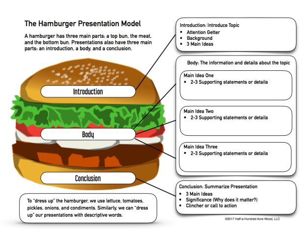presentation prep skills ideas and the hamburger model half a  just as a hamburger has three main parts so does a speech presentation paragraph or letter these forms of communication can also be dressed up