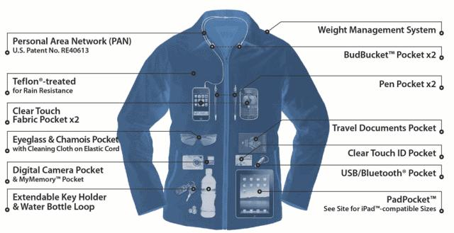 Scottevest Jacket X-ray