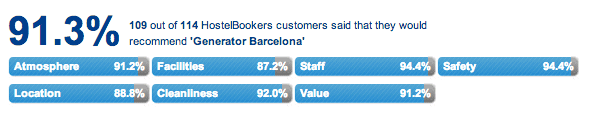 Hostel Bookers Ratings