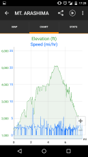 Mt Arashima Elevation Profile Pace Screenshot