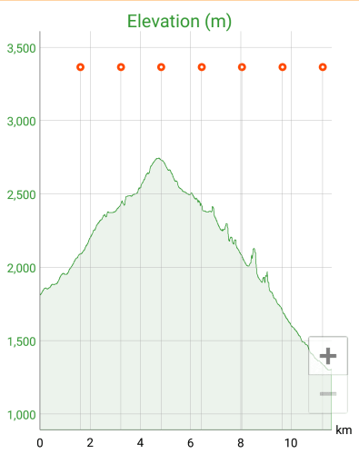 Japan Hakusan Elevation Profile